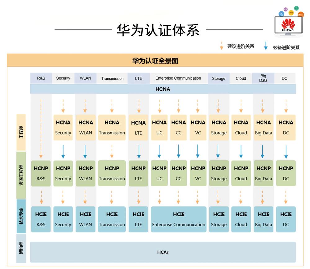 華人認證體系.png